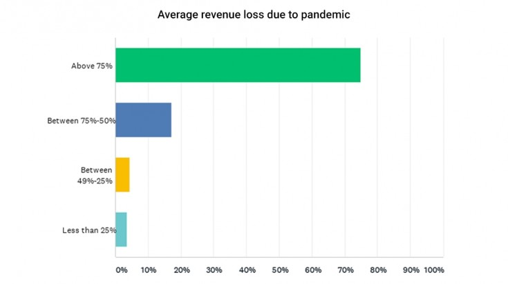 Decline in tour profitability due to Covid-19 pandemic