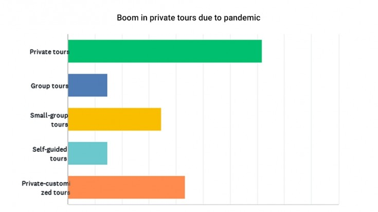 Boom in private tours due to Covid-19 pandemic