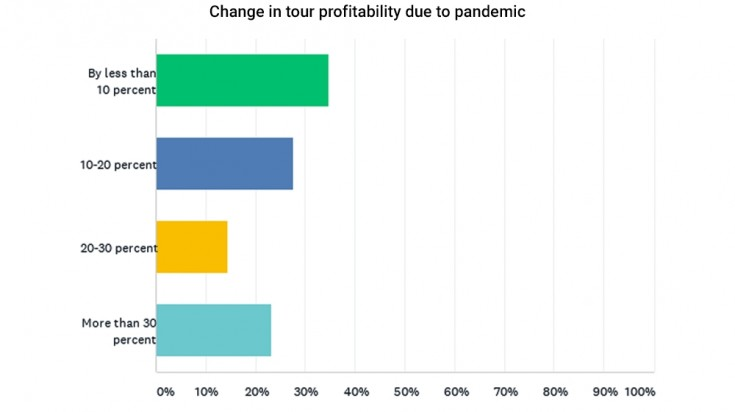Change in tour profitability due to Covid-19 pandemic