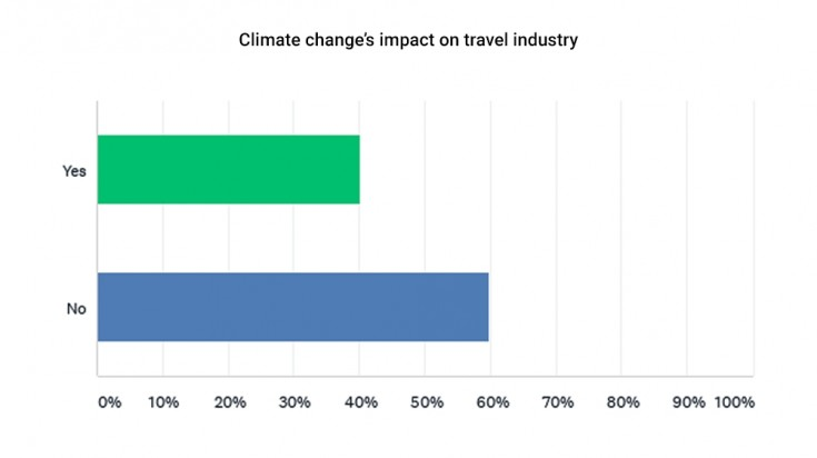 Climate change's impact on travel industry
