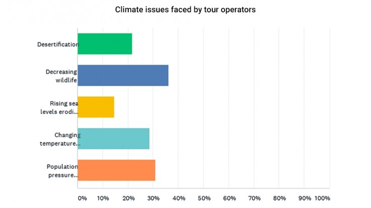 Climate change issues faced by tour operators