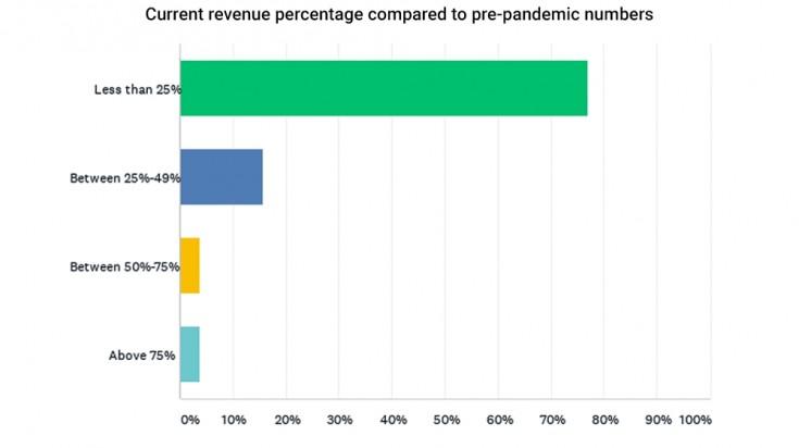 Current revenue percentage compared to pre pandemic numbers