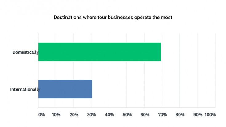 Destinations where tour businesses operate the most