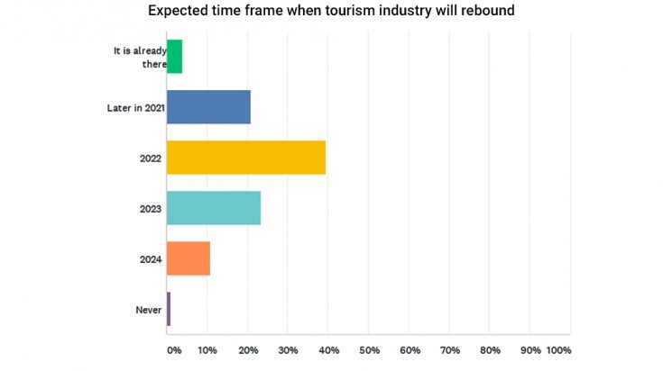 Expected time frame when tourism industry will rebound