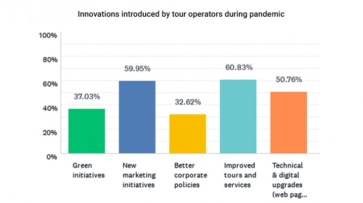 Innovations introduced by tour operators during Covid-19 pandemic