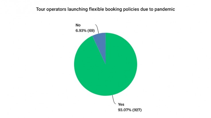Tour operators launching  flexible booking policies due to pandemic