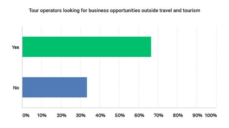 Tour operators looking for business opportunities outside travel industry