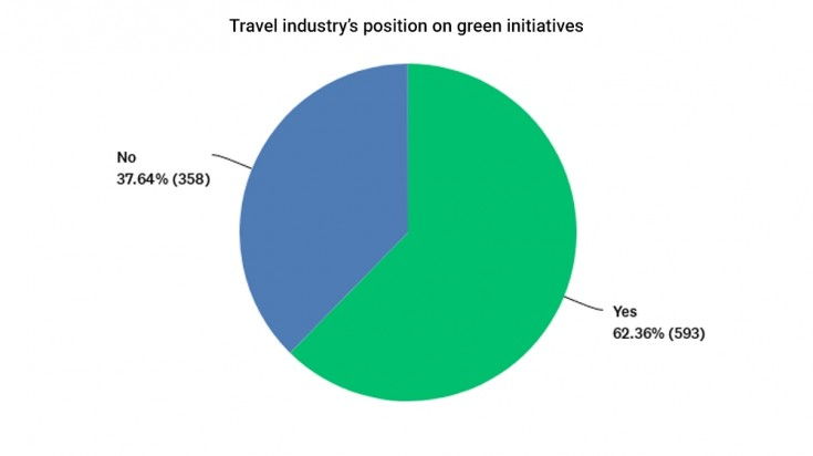 Travel industry's position on green initiatives during Covid-19 pandemic