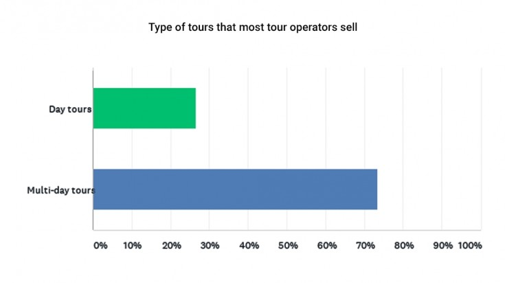 Type of tours that most tour operators sell